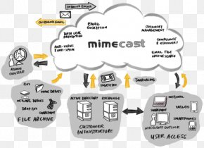 Cloud Computing For Dummies - Mimecast Email Computer Security Spear Phishing PNG