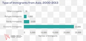 Canada - Immigration To Canada Canada's Population Immigration To The United States PNG