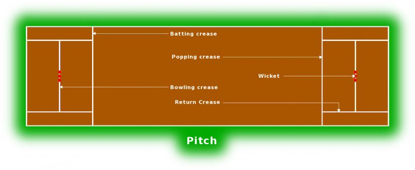 Cricket Pitch Cricket Field Athletics Field Clip Art, PNG, 1316x540px, Cricket, Area, Athletics Field, Baseball, Baseball Field Download Free