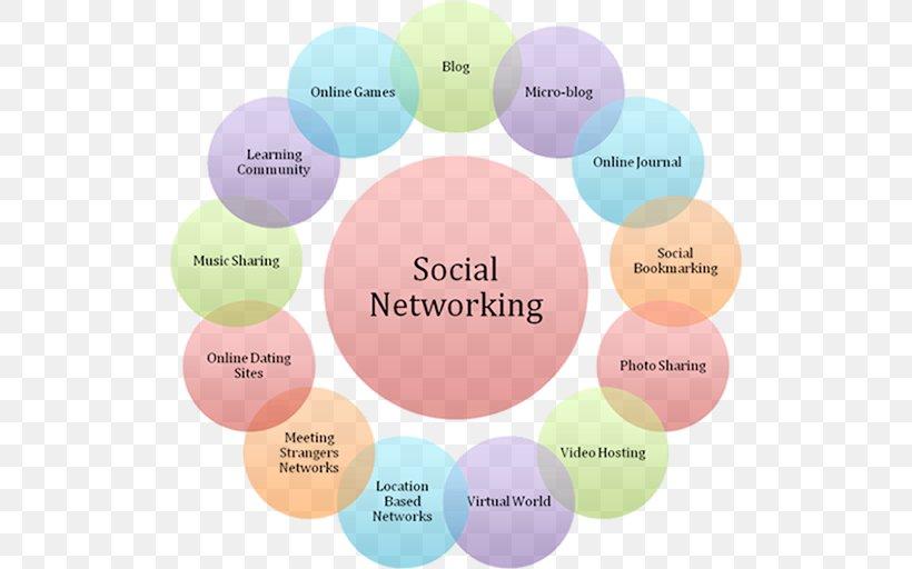 Social Media Social Networking Service Computer Network Online Dating Service Png 514x512px Social Media Blog Brand