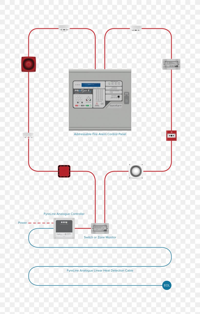 Fire Alarm Control Panel Fire Alarm System Heat Detector Security Alarms Systems Wiring Diagram Png