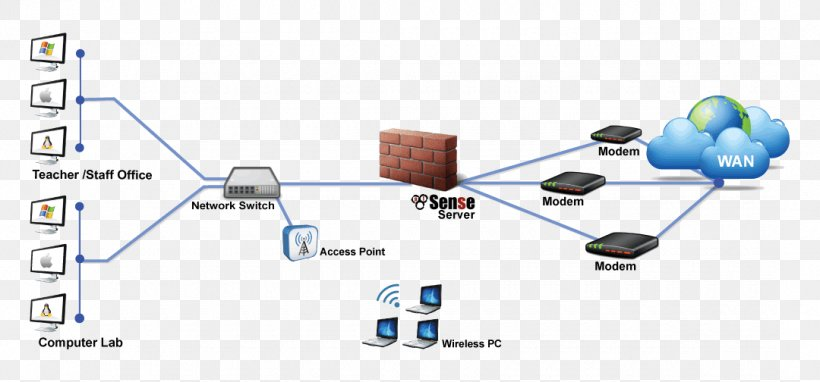 Computer Network Diagram PfSense Firewall Wiring Diagram, PNG, 1080x504px,  Computer Network, Communication, Computer Network Diagram, Computer