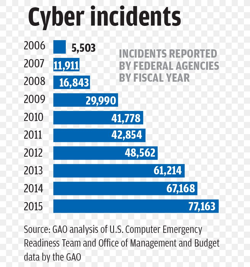 2017 Cyberattacks On Ukraine United States Cyberspace Computer Security, PNG, 684x876px, Cyberattack, Area, Blue, Brand, Chart Download Free