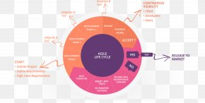 Integrating Agile Development In The Real World Agile Software Development Computer Software Software Development Process PNG