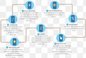 Safe Production - IPhone Mobile App Development Software Development PNG