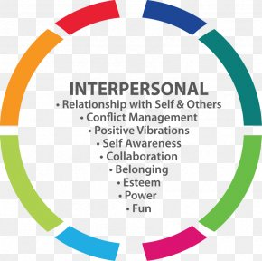 Family - Interpersonal Relationship Intimate Relationship Family Human Behavior Skill PNG