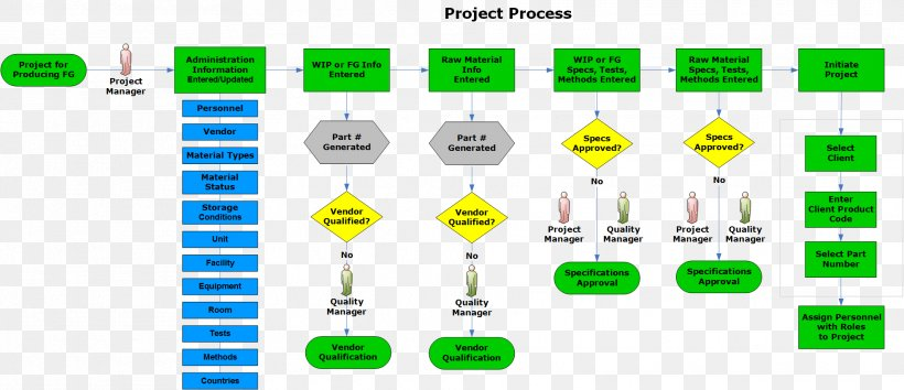 process flow diagram for manufacturing manufacturing execution system process flow diagram  png  manufacturing execution system process