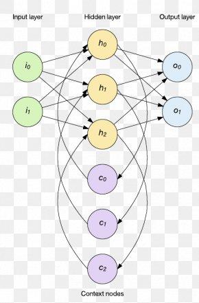 NEURAL NETWORK - Deep Learning Recurrent Neural Network Artificial Neural Network Computer Network Long Short-term Memory PNG