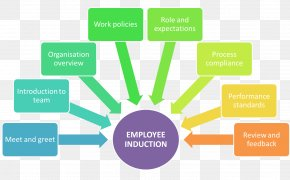 Business - Strategic Human Resource Planning Induction Programme Business Process PNG