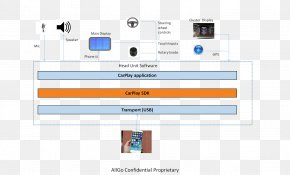 Apple - Block Diagram CarPlay Computer Software Software Development PNG