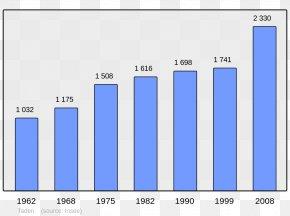 Population - Chinese Wikipedia Wikimedia Foundation Wikimedia Commons French Wikipedia PNG