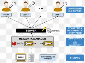 Cloud Computing - Data Deduplication Cloud Storage Cloud Computing Data Security Encryption PNG