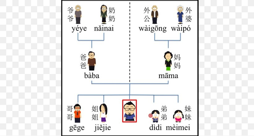 Mandarin Chinese Family Tree Chinese Kinship, PNG, 588x441px, Mandarin Chinese, Area, Brand, Chinese, Chinese Characters Download Free
