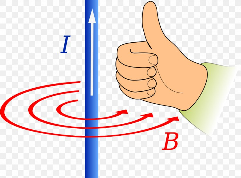 Fleming S Right Hand Rule Fleming S Left Hand Rule For Motors Magnetic Field Electric Current Png 1024x757px This clipart image is transparent backgroud and png format. motors magnetic field electric current
