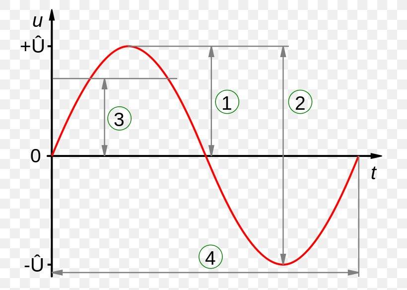 Amplitude Sine Wave Root Mean Square Voltage Alternating