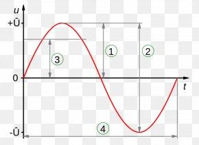 Wave Curve - Amplitude Sine Wave Root Mean Square Voltage Alternating Current PNG