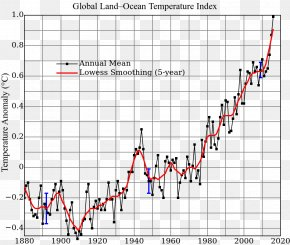 Thousands Of Miles Of A Total Of Juan - Global Warming Climate Change Global Temperature Record Graph Of A Function PNG