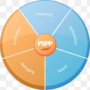 Government Sector - PSPP Computer Software SPSS Analysis Of Variance Evaluation PNG