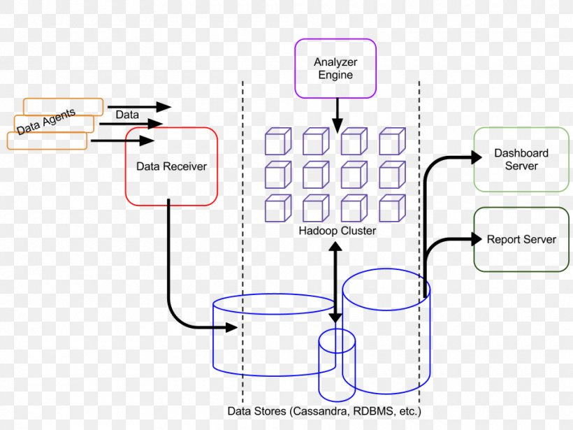 Architecture Component Based Software Engineering Architectural Style Png 960x720px Architecture Architectural Style Area Communication Componentbased Software