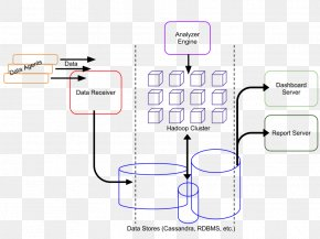 Design - Architecture Component-based Software Engineering Architectural Style PNG
