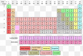 Symbol - Periodic Table Chemical Element Chemistry Atomic Number PNG