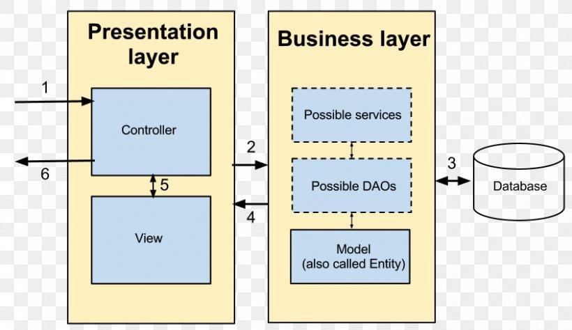 Paper Diagram Technology, PNG, 844x488px, Paper, Area, Communication, Diagram, Floor Download Free
