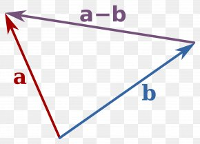 Euclidean Vector - Subtraction Addition Magnitude Mathematics PNG