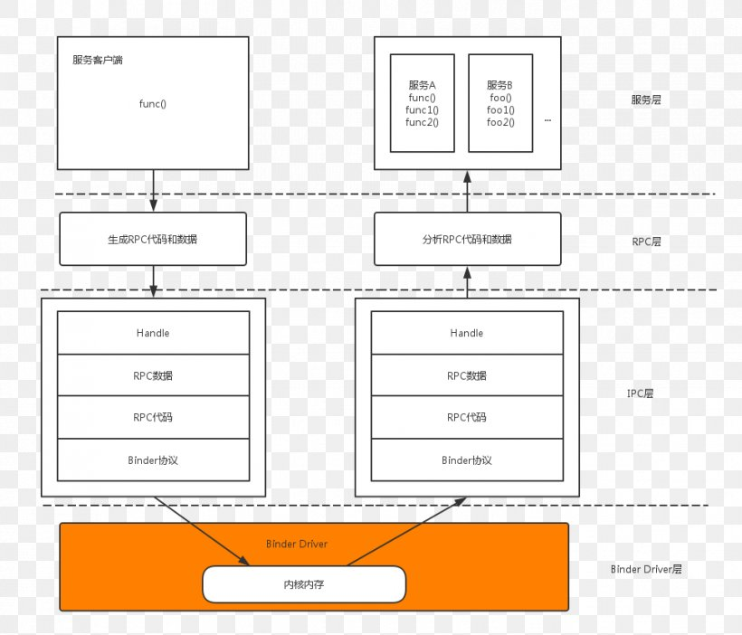 Analysis Thought Software Architecture Software Framework Pattern Png 967x828px Analysis Android Area Blog Brand Download Free