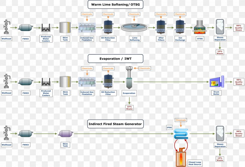 Water Treatment Process Flow Diagram Water Purification, PNG, 1920x1309px, Water, Brand, Chemistry, Diagram, Electronic Component Download Free