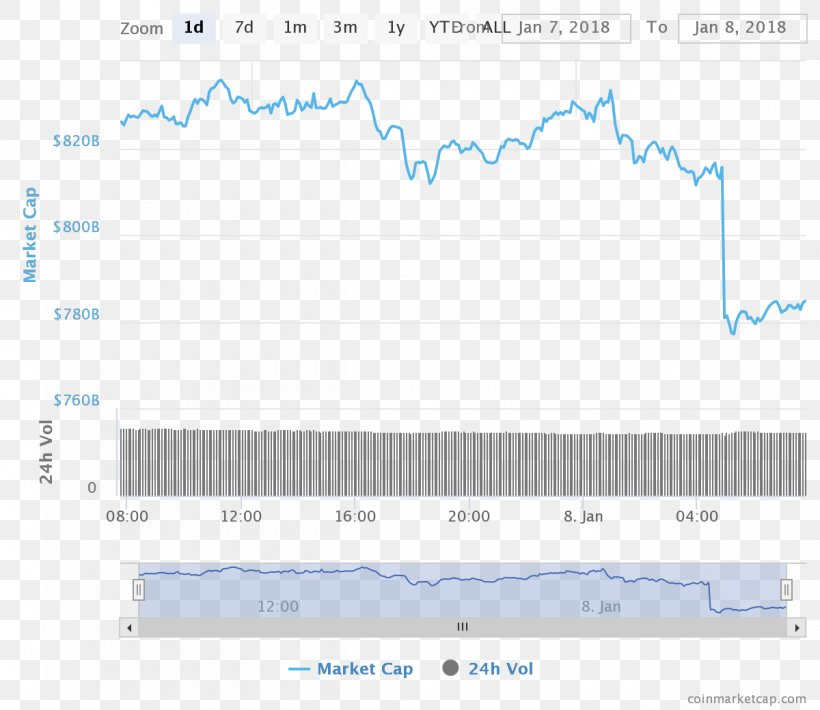 all currencies cryptocurrency market capitalizations