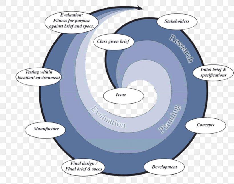 Junk Food Fast Food Engineering Design Process Clip Art, PNG