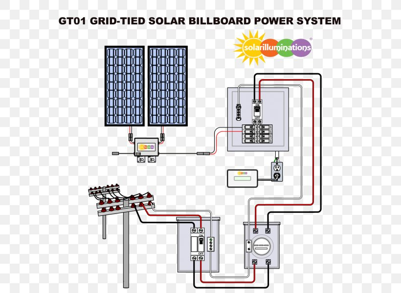 Grid Tied Electrical System Solar Power Billboard Grid Tie Inverter Solar Panels Png 600x600px Gridtied Electrical