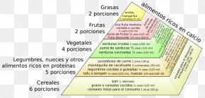 Food Pyramid - Document Food Pyramid Area M PNG