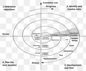 Software Development Lifecycle - Spiral Model Systems Development Life Cycle Software Development Process Iterative And Incremental Development PNG