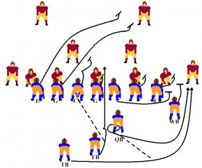 Football Play Diagram Template - Single-wing Formation Offense Halfback T Formation PNG