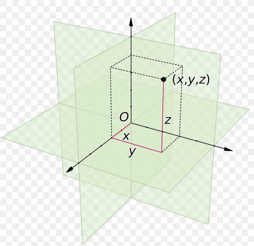 Cartesian Coordinate System Three Dimensional Space Euclidean