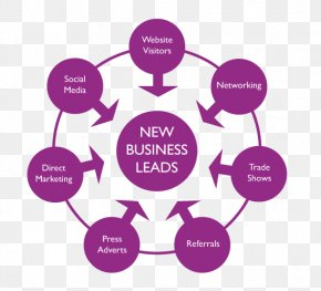Marketing - Management Consulting Marketing Change Management Business PNG