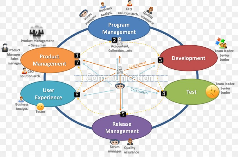 Business Management Leadership Organization Job Description Png 1498x989px Business Career Communication Diagram Executive Director Download Free