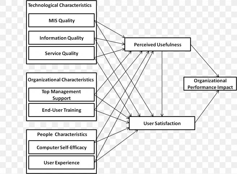 Conceptual Framework Organizational Performance ...
