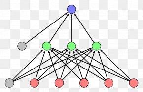 Feedforward Neural Network - Multilayer Perceptron Feedforward Neural Network Machine Learning Artificial Neural Network PNG