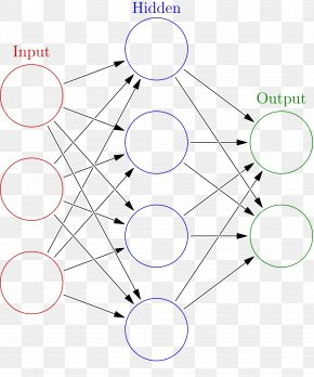 Network - Artificial Neural Network Biological Neural Network Artificial Intelligence Machine Learning Deep Learning PNG