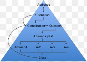 Pyramid 5 Step - Communication Structure Pyramid Presentation Persuasion PNG