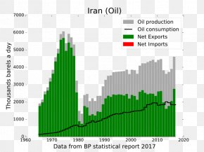 Business - National Iranian Oil Company Petroleum Industry In Iran Oil Reserves PNG