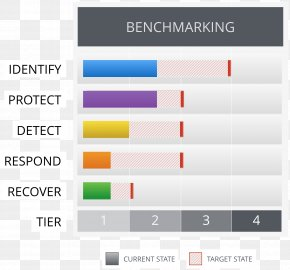 Benchmarking - NIST Cybersecurity Framework Computer Security National Institute Of Standards And Technology Threat Information PNG