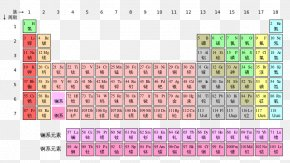 Table - Periodic Table Chemical Element Nihonium Atomic Number Moscovium PNG