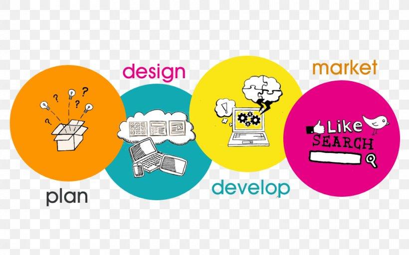 Web Development Software Development Web Design Web Strategy Mobile App Development Png 960x600px Web Development Advertising