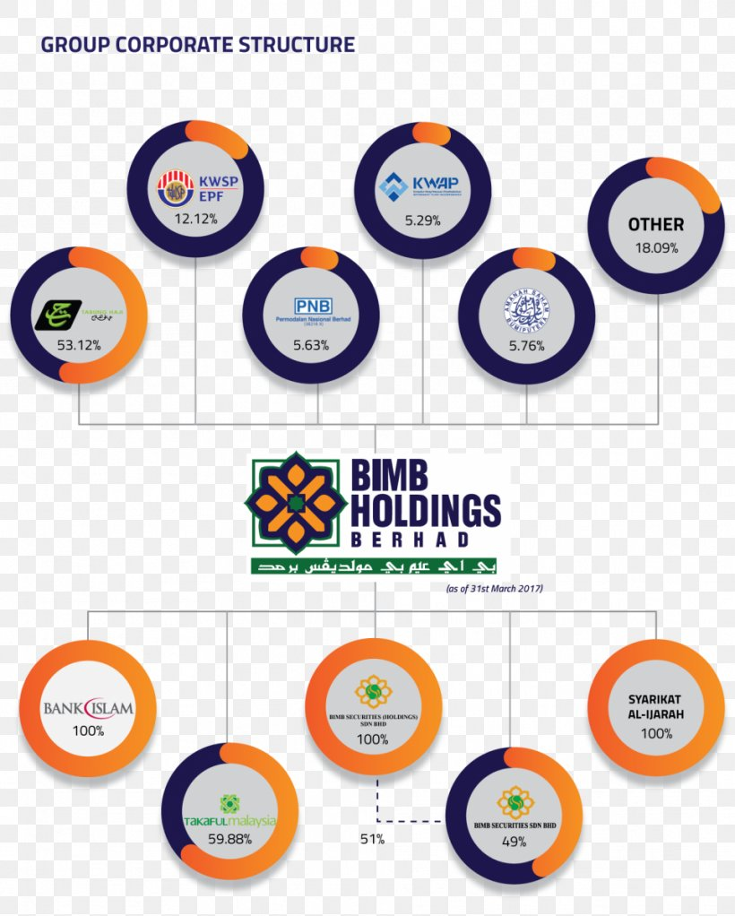 Bimb Holdings Holding Company Bank Islam Malaysia Organization Shareholder Png 962x1200px Holding Company Area Bank Bank