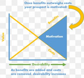 Value Proposition - Customer Value Proposition Organization Brand PNG