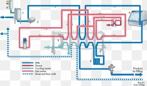 Prevent Infection - Milk Plate Heat Exchanger Process Flow Diagram Central Heating PNG