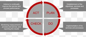 Various Actions - Customer Service Management Business Customer Service PNG